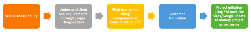seo pitch approach