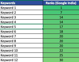 keyword ranking example