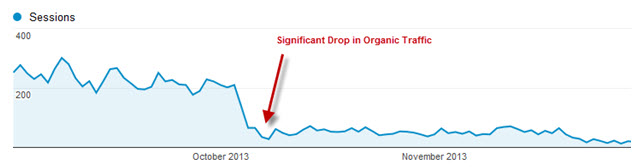 significant traffic drop due to Google's penalizing algorithm update