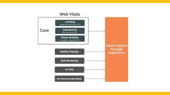 core-web-vitals-page-experience